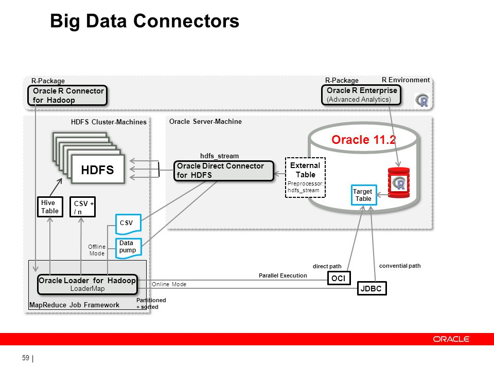 59 Big Data Connectors Oracle 11.2 R Environment Oracle Direct Connector for HDFS External Table Oracle Loader for Hadoop Preprocessor: hdfs_stream CS