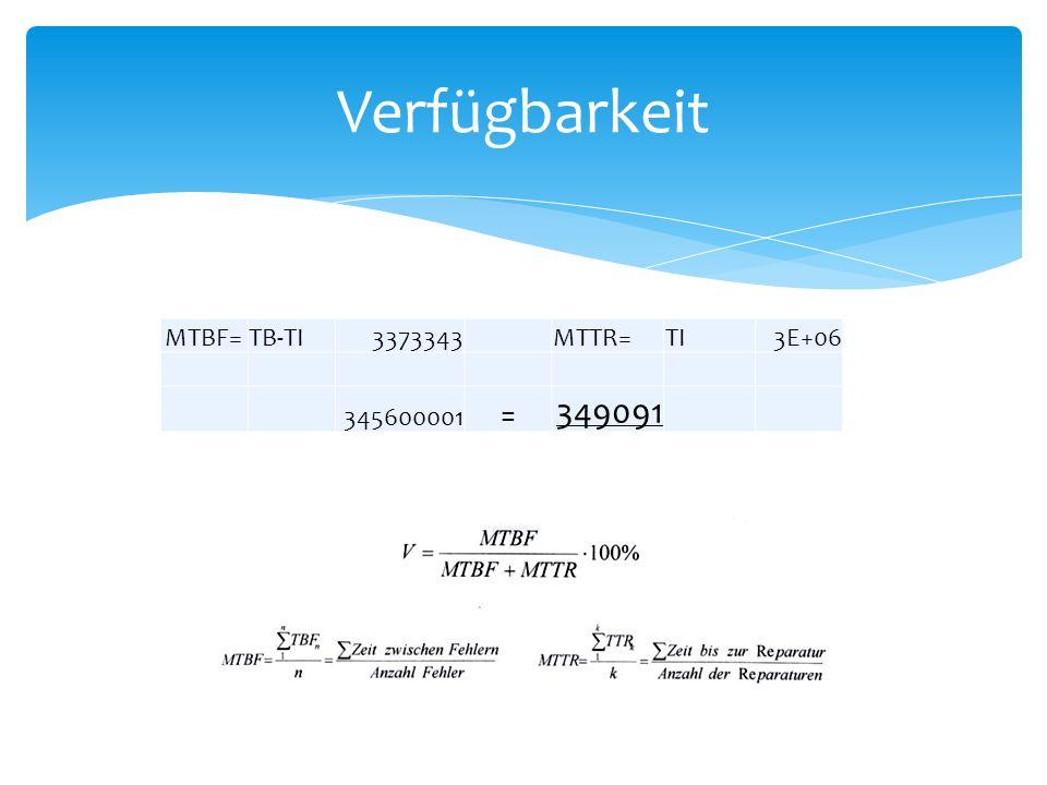 MTBF=TB-TI3373343MTTR=TI3E+06 345600001 = 349091 Verfügbarkeit