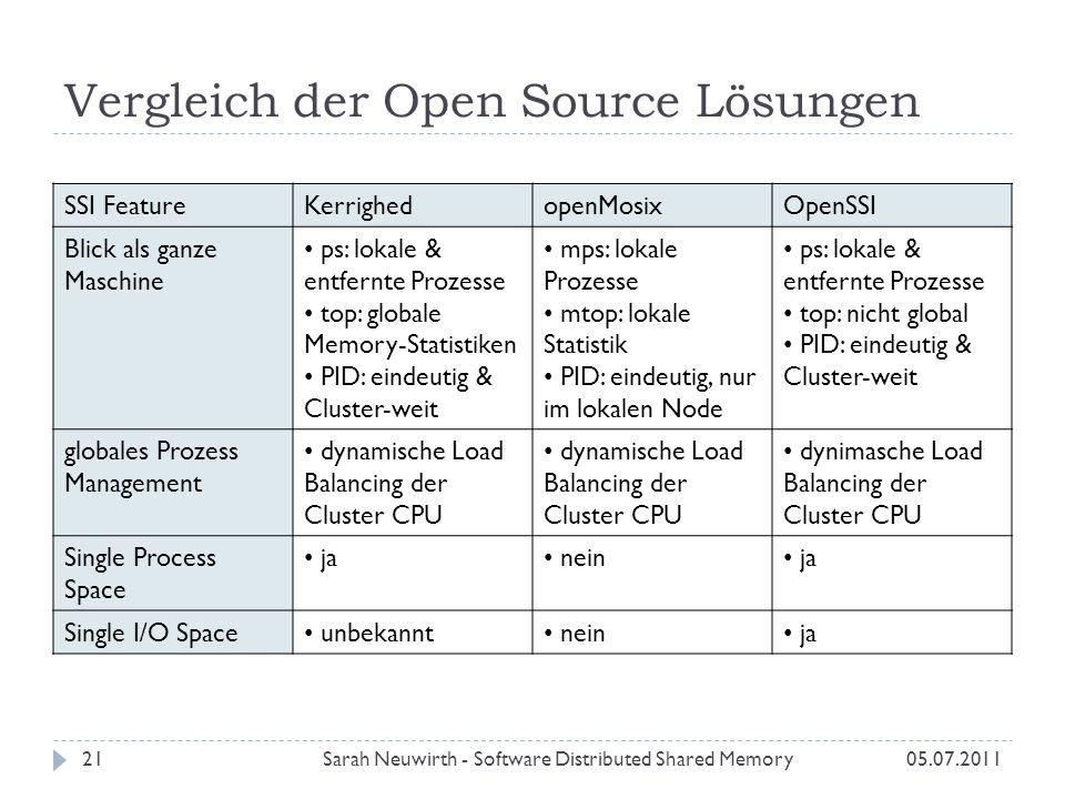 Vergleich der Open Source Lösungen Sarah Neuwirth - Software Distributed Shared Memory21 SSI FeatureKerrighedopenMosixOpenSSI Blick als ganze Maschine ps: lokale & entfernte Prozesse top: globale Memory-Statistiken PID: eindeutig & Cluster-weit mps: lokale Prozesse mtop: lokale Statistik PID: eindeutig, nur im lokalen Node ps: lokale & entfernte Prozesse top: nicht global PID: eindeutig & Cluster-weit globales Prozess Management dynamische Load Balancing der Cluster CPU dynimasche Load Balancing der Cluster CPU Single Process Space ja nein ja Single I/O Space unbekannt nein ja 05.07.2011