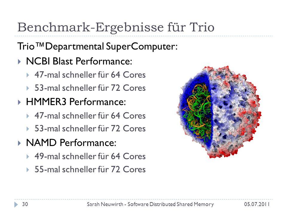 Benchmark-Ergebnisse für Trio Sarah Neuwirth - Software Distributed Shared Memory30 TrioDepartmental SuperComputer: NCBI Blast Performance: 47-mal schneller für 64 Cores 53-mal schneller für 72 Cores HMMER3 Performance: 47-mal schneller für 64 Cores 53-mal schneller für 72 Cores NAMD Performance: 49-mal schneller für 64 Cores 55-mal schneller für 72 Cores 05.07.2011