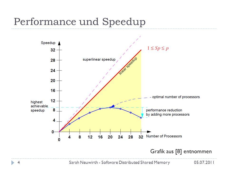 vNUMA: HPC Benchmarks Sarah Neuwirth - Software Distributed Shared Memory3505.07.2011 x-Achse: Anzahl an Knoten y-Achse: Speedup
