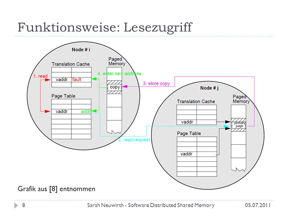 Funktionsweise: Lesezugriff Sarah Neuwirth - Software Distributed Shared Memory805.07.2011 Grafik aus [8] entnommen