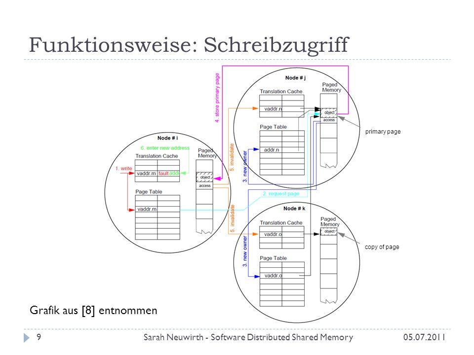 Granularität Sarah Neuwirth - Software Distributed Shared Memory10 Wahl der Blockgröße hängt ab von: Kosten der Kommunikation 1 Byte Nachricht vs.
