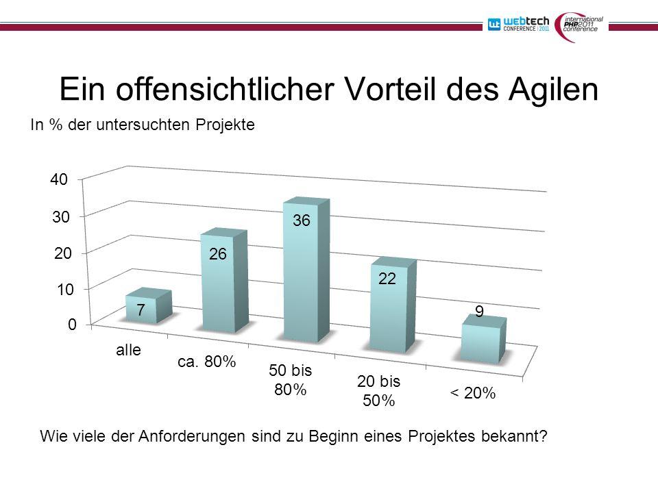 Ein offensichtlicher Vorteil des Agilen Wie viele der Anforderungen sind zu Beginn eines Projektes bekannt? In % der untersuchten Projekte