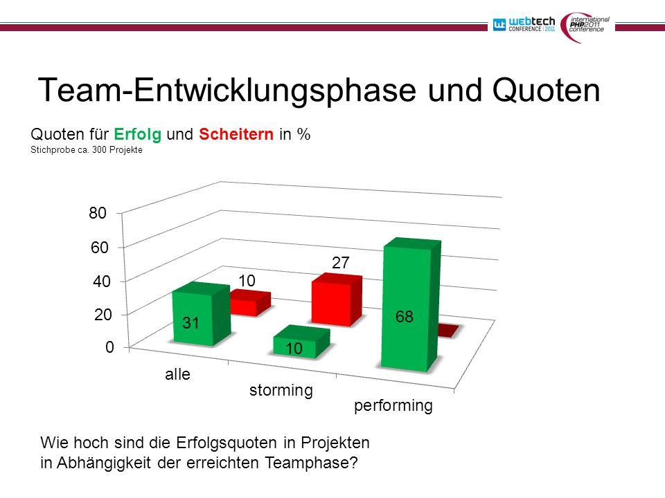 Team-Entwicklungsphase und Quoten Wie hoch sind die Erfolgsquoten in Projekten in Abhängigkeit der erreichten Teamphase? Quoten für Erfolg und Scheite