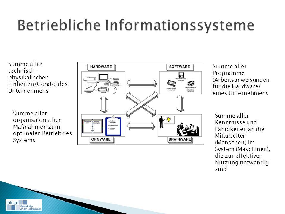 Summe aller technisch- physikalischen Einheiten (Geräte) des Unternehmens Summe aller organisatorischen Maßnahmen zum optimalen Betrieb des Systems Summe aller Programme (Arbeitsanweisungen für die Hardware) eines Unternehmens Summe aller Kenntnisse und Fähigkeiten an die Mitarbeiter (Menschen) im System (Maschinen), die zur effektiven Nutzung notwendig sind