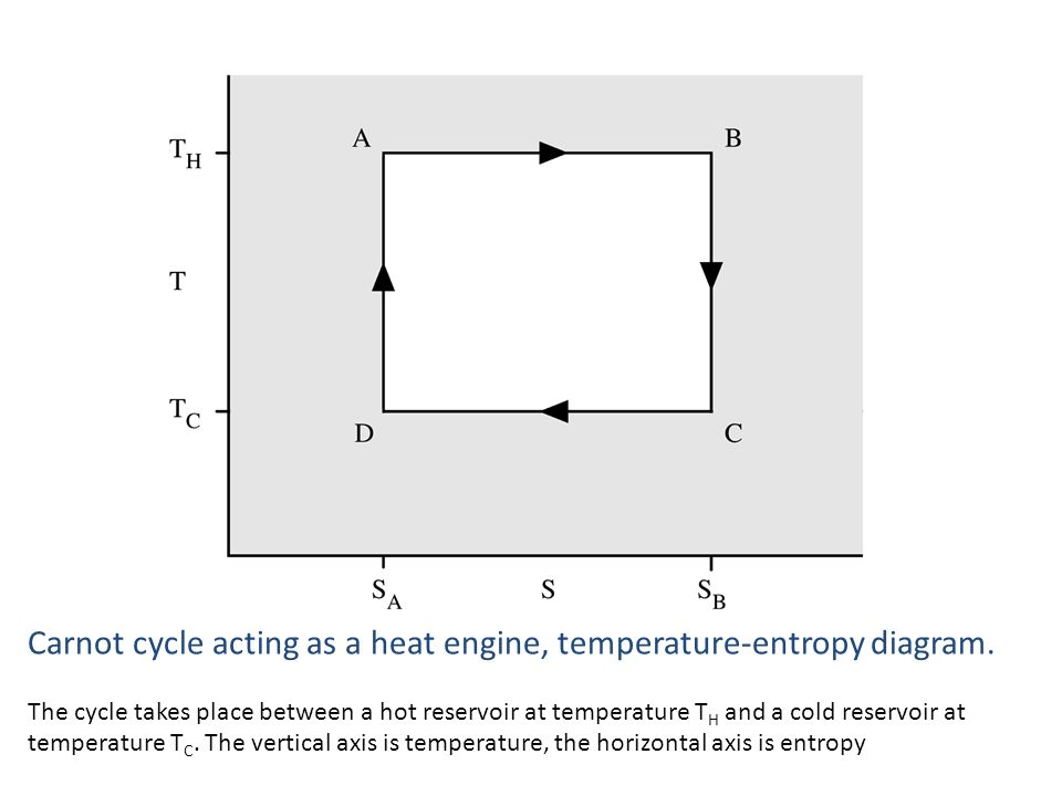 Carnot cycle acting as a heat engine, temperature-entropy diagram. The cycle takes place between a hot reservoir at temperature T H and a cold reservo