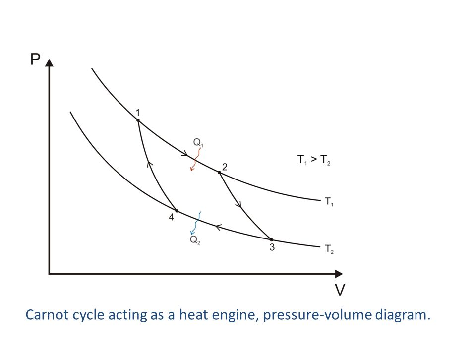 Carnot cycle acting as a heat engine, pressure-volume diagram.