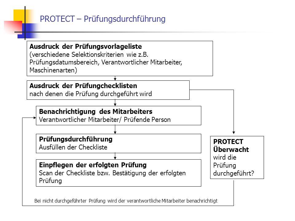 PROTECT – Prüfungsdurchführung Benachrichtigung des Mitarbeiters Verantwortlicher Mitarbeiter/ Prüfende Person Ausdruck der Prüfungchecklisten nach denen die Prüfung durchgeführt wird Ausdruck der Prüfungsvorlageliste (verschiedene Selektionskriterien wie z.B.