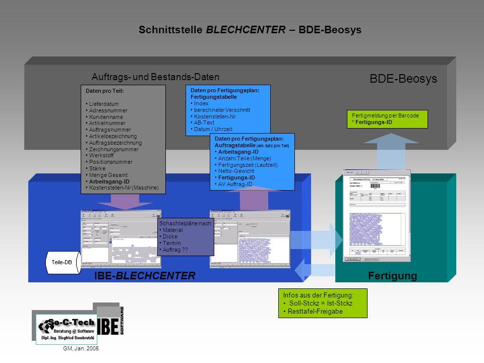 Schnittstelle BLECHCENTER – BDE-Beosys GM, Jan. 2005 IBE-BLECHCENTER Auftrags- und Bestands-Daten BDE-Beosys Daten pro Teil: Lieferdatum Adressnummer