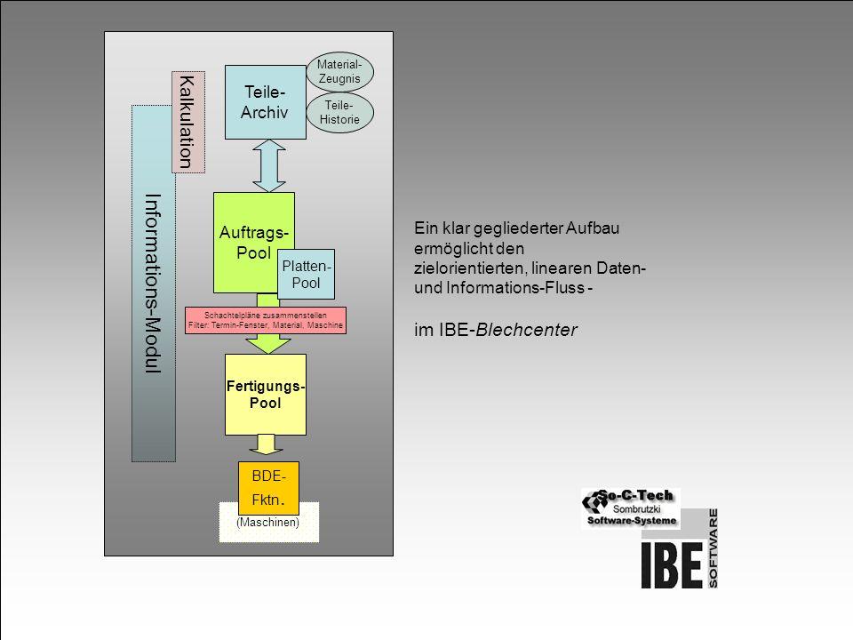 Teile- Archiv Auftrags- Pool Schachtelpläne zusammenstellen Filter: Termin-Fenster, Material, Maschine Fertigungs- Pool (Maschinen) BDE- Fktn. Informa