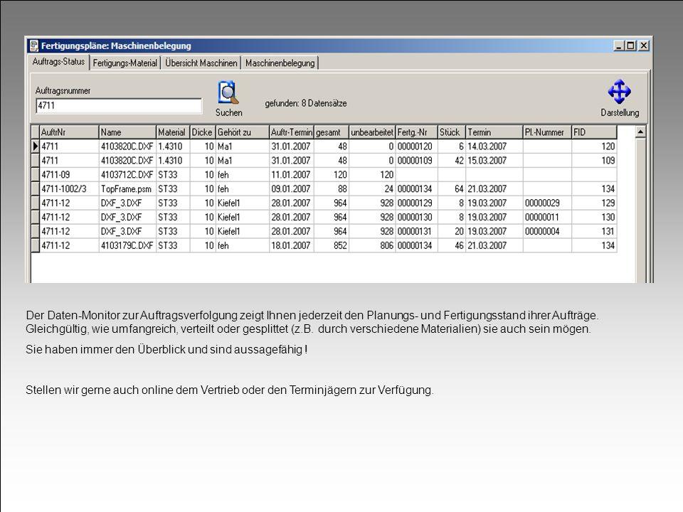 Der Daten-Monitor zur Auftragsverfolgung zeigt Ihnen jederzeit den Planungs- und Fertigungsstand ihrer Aufträge. Gleichgültig, wie umfangreich, vertei