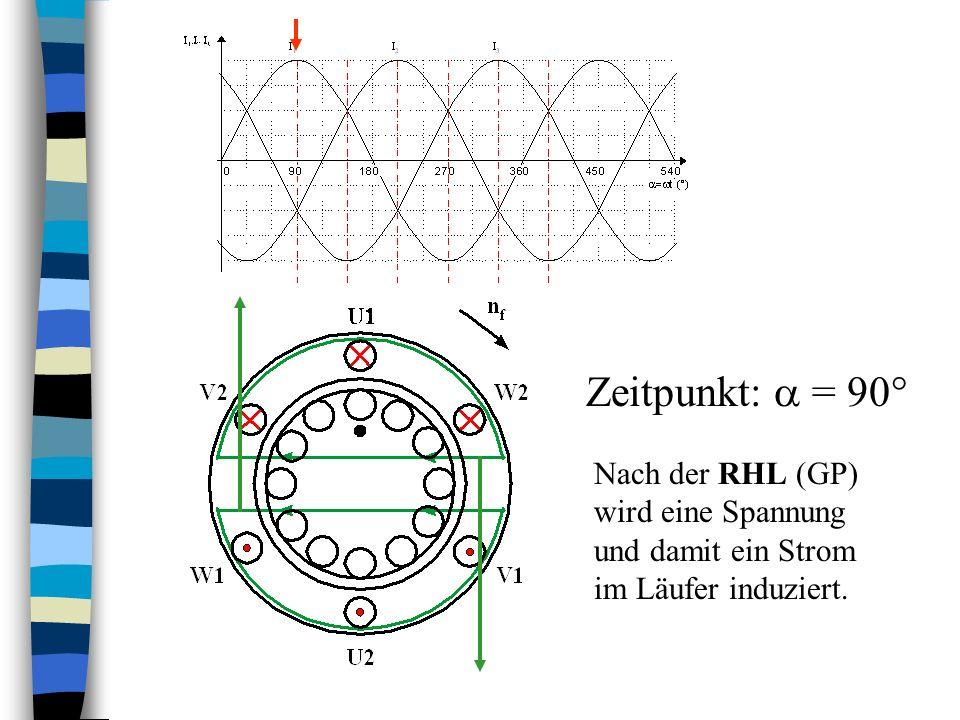 Zeitpunkt: = 90° Nach der RHL (GP) wird eine Spannung und damit ein Strom im Läufer induziert.
