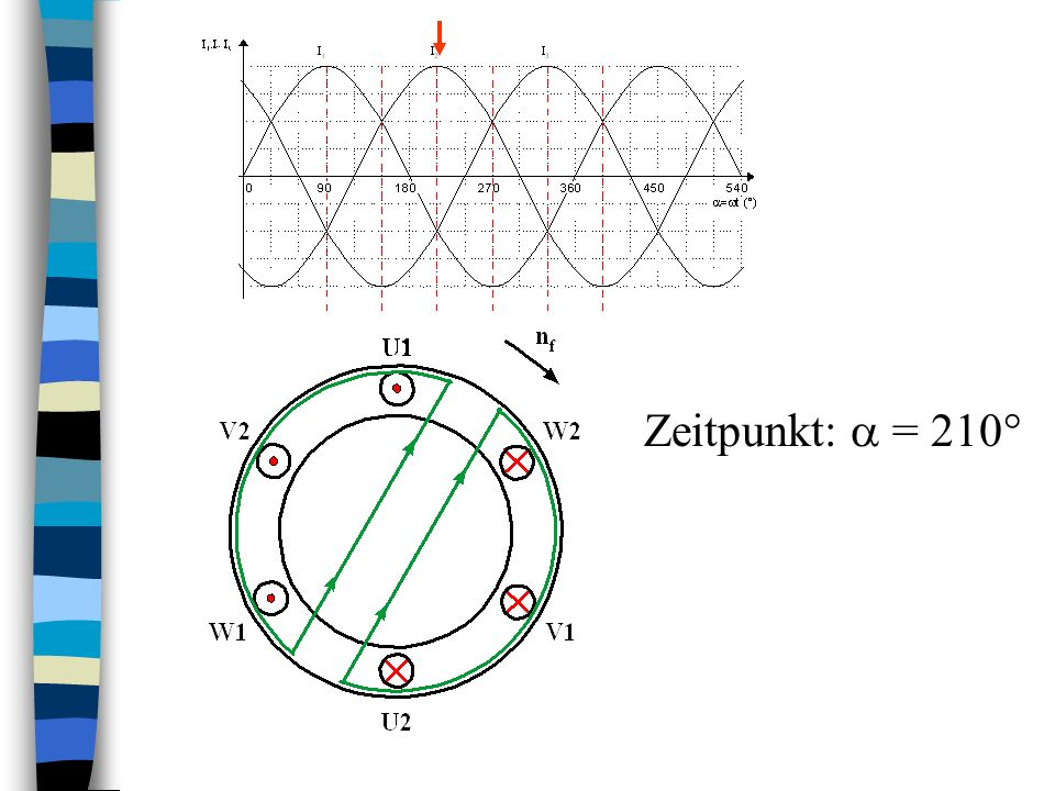 Zeitpunkte: = 90°, 150°, 210°, 270°, 330°, 390° Drehmomentbildung: 2pol. Maschine