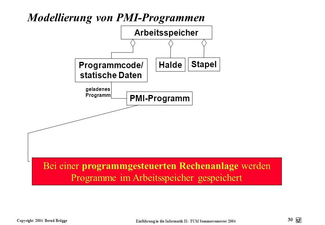 Copyright 2004 Bernd Brügge Einführung in die Informatik II: TUM Sommersemester 2004 30 Modellierung von PMI-Programmen Arbeitsspeicher Halde Programm