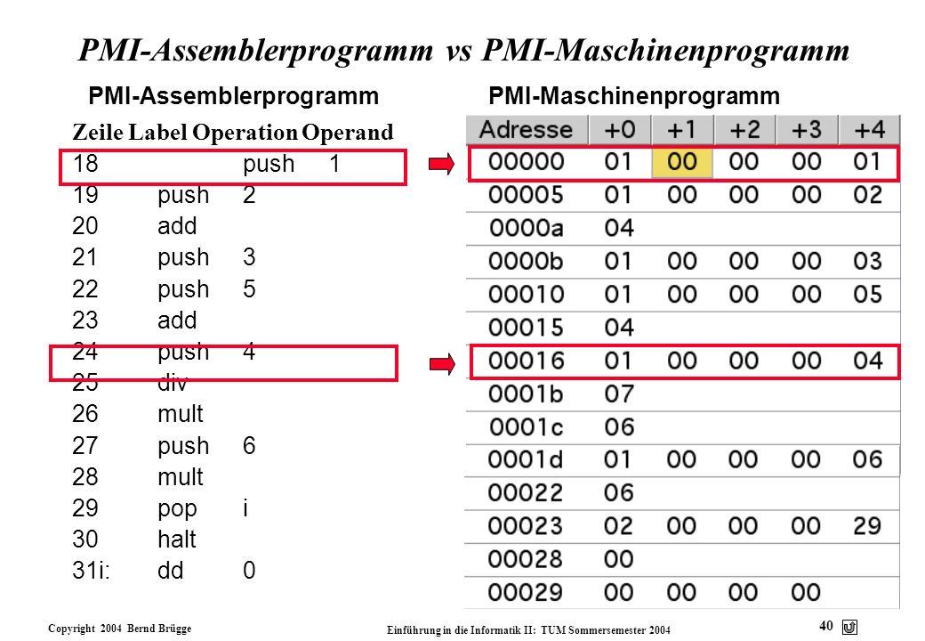 Copyright 2004 Bernd Brügge Einführung in die Informatik II: TUM Sommersemester 2004 40 PMI-Assemblerprogramm vs PMI-Maschinenprogramm Zeile Label Ope
