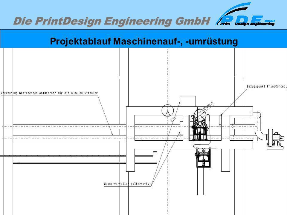 Die PrintDesign Engineering GmbH Projektablauf Maschinenauf-, -umrüstung Einplanen des Umbaues in die Maschine. Erste Layout-Zeichnungen zur Veranscha