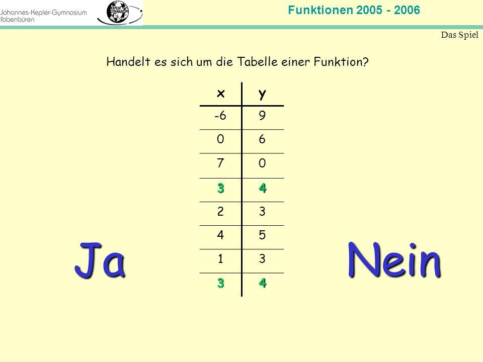 Funktionen 2005 - 2006 Mathematik Jahrgangsstufe 11 Das Spiel xy -69 06 70 34 23 45 13 34 Handelt es sich um die Tabelle einer Funktion? Ja Nein