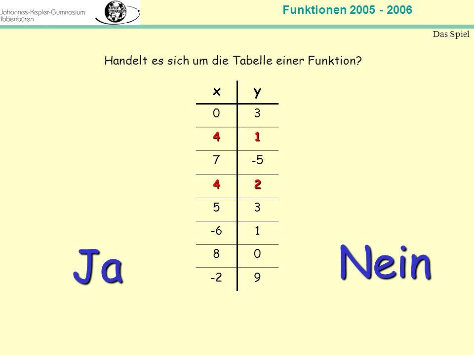 Funktionen 2005 - 2006 Mathematik Jahrgangsstufe 11 Das Spiel xy 03 41 7-5 42 53 -61 80 -29 Handelt es sich um die Tabelle einer Funktion? Ja Nein