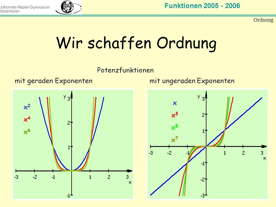 Funktionen 2005 - 2006 Mathematik Jahrgangsstufe 11 Ordnung Wir schaffen Ordnung mit ungeraden Exponenten Potenzfunktionen mit geraden Exponenten x2x4