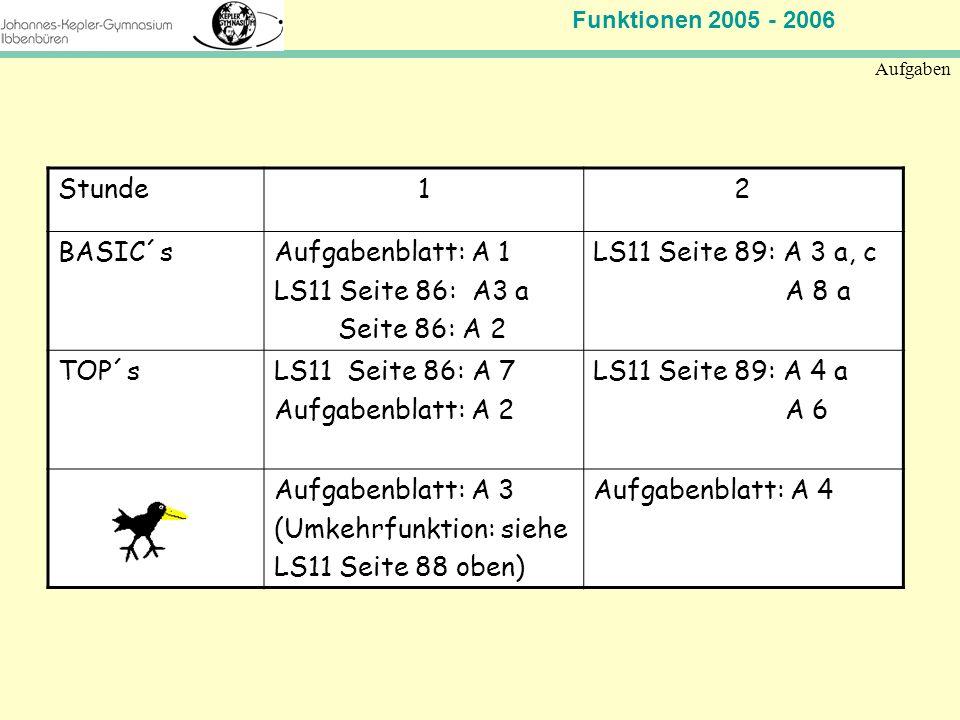 Funktionen 2005 - 2006 Mathematik Jahrgangsstufe 11 Aufgaben Stunde12 BASIC´sAufgabenblatt: A 1 LS11 Seite 86: A3 a Seite 86: A 2 LS11 Seite 89: A 3 a