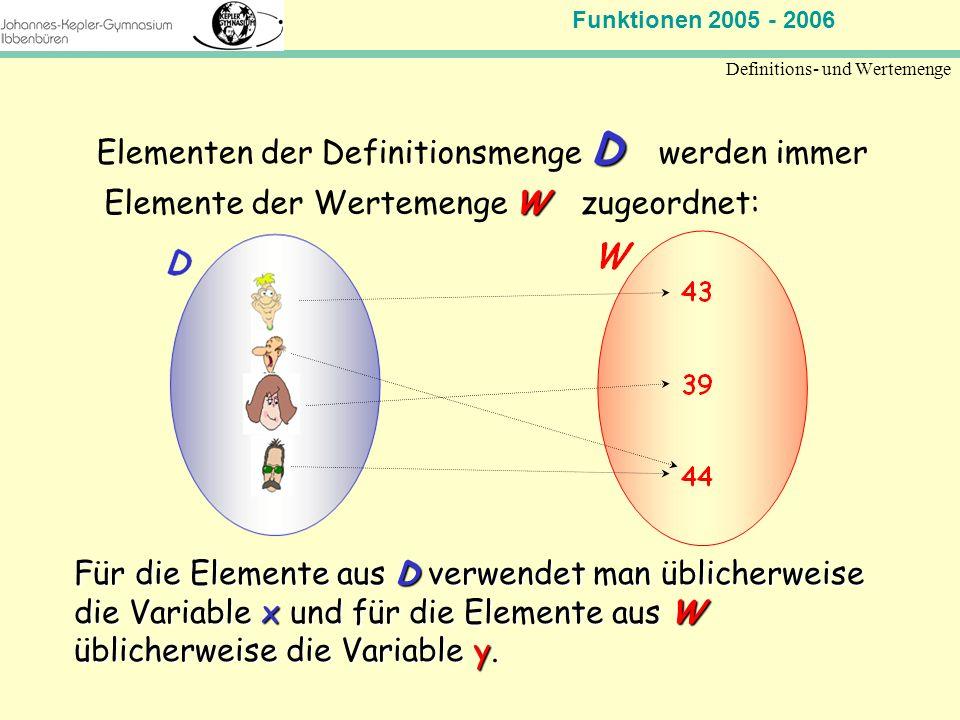 Funktionen 2005 - 2006 Mathematik Jahrgangsstufe 11 Definitions- und Wertemenge D Elementen der Definitionsmenge D werden immer Für die Elemente aus D