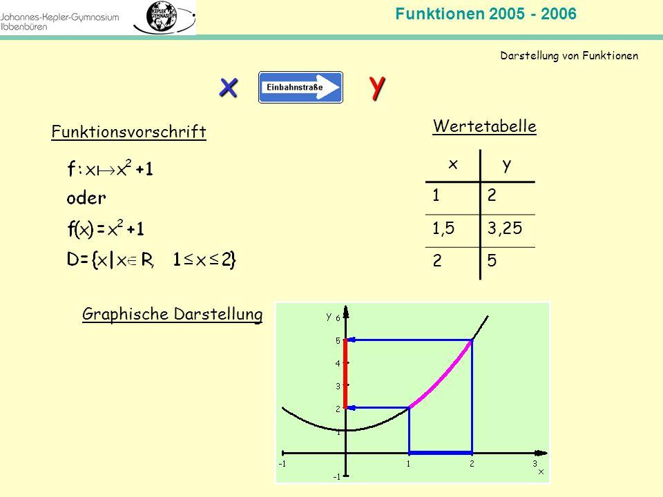Funktionen 2005 - 2006 Mathematik Jahrgangsstufe 11 Darstellung von Funktionen Funktionsvorschrift xy 12 1,53,25 25 Wertetabelle xy Graphische Darstel