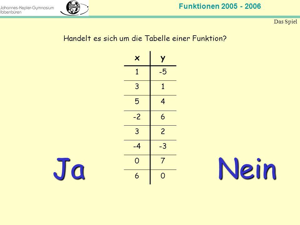 Funktionen 2005 - 2006 Mathematik Jahrgangsstufe 11 Das Spiel xy 1-5 31 54 -26 32 -4-3 07 60 Handelt es sich um die Tabelle einer Funktion? Ja Nein