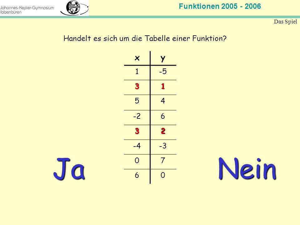 Funktionen 2005 - 2006 Mathematik Jahrgangsstufe 11 Das Spiel xy 1-5 31 54 -26 32 -4-3 07 60 Handelt es sich um die Tabelle einer Funktion? Nein Ja