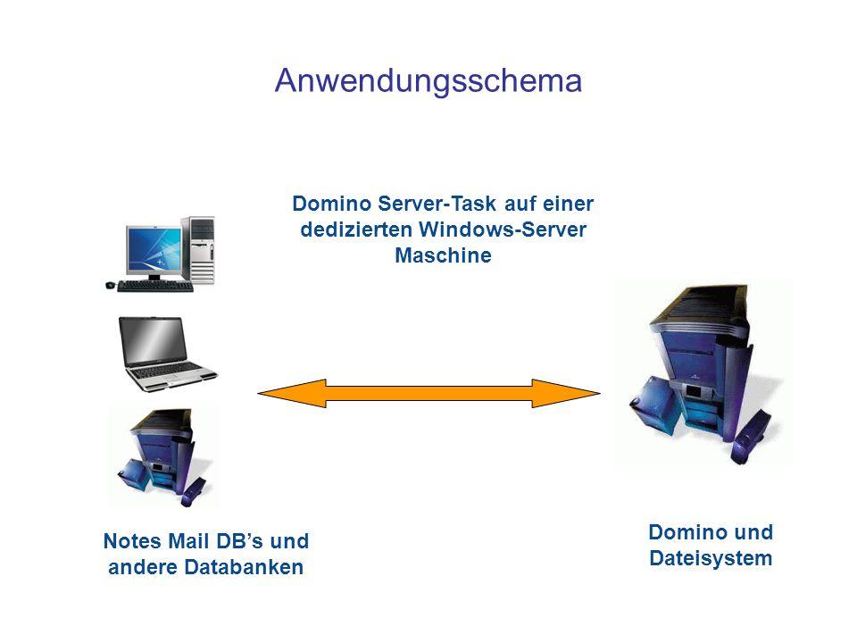 Notes Mail DBs und andere Databanken Domino Server-Task auf einer dedizierten Windows-Server Maschine Domino und Dateisystem Anwendungsschema