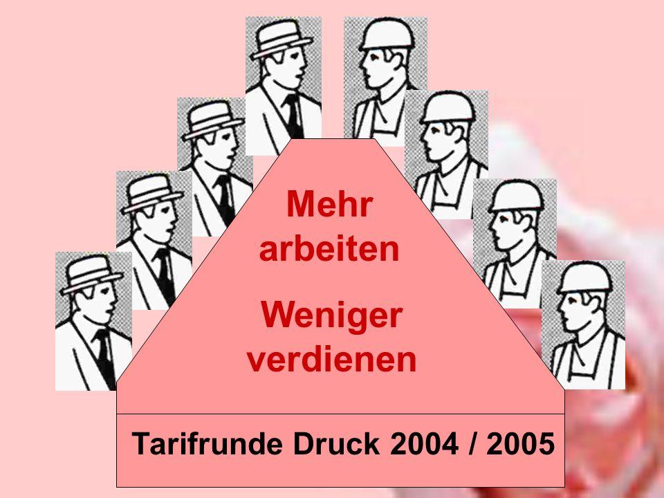 Tarifrunde Druck 2004 / 2005 Mehr arbeiten Weniger verdienen