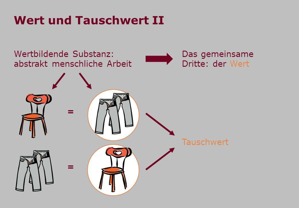 Wert und Tauschwert II Wertbildende Substanz: abstrakt menschliche Arbeit Tauschwert Das gemeinsame Dritte: der Wert = =