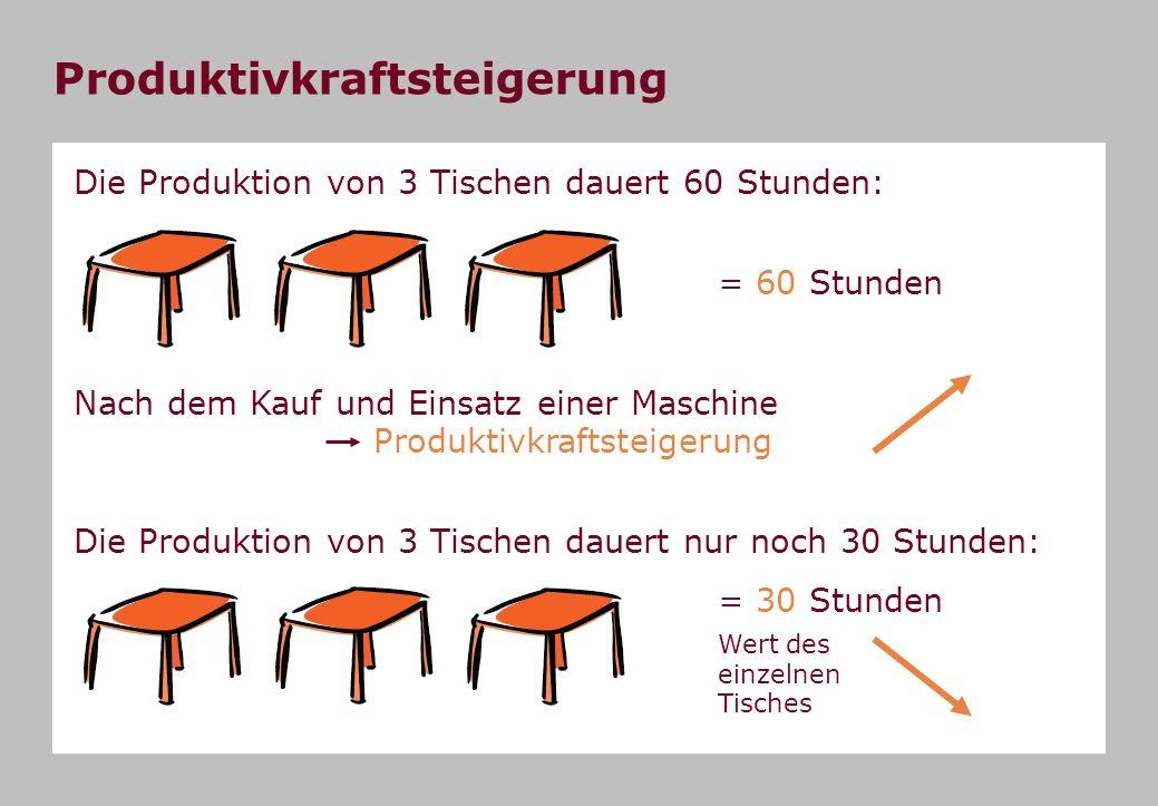 Produktivkraftsteigerung Die Produktion von 3 Tischen dauert 60 Stunden: = 60 Stunden = 30 Stunden Wert des einzelnen Tisches Die Produktion von 3 Tischen dauert nur noch 30 Stunden: Nach dem Kauf und Einsatz einer Maschine