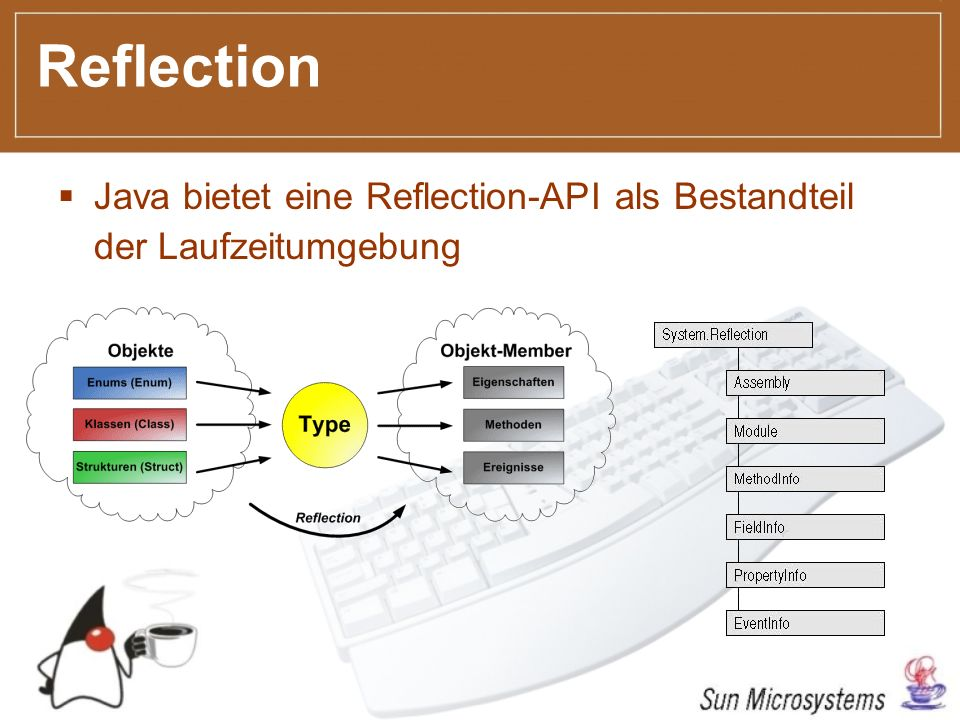 Reflection Java bietet eine Reflection-API als Bestandteil der Laufzeitumgebung