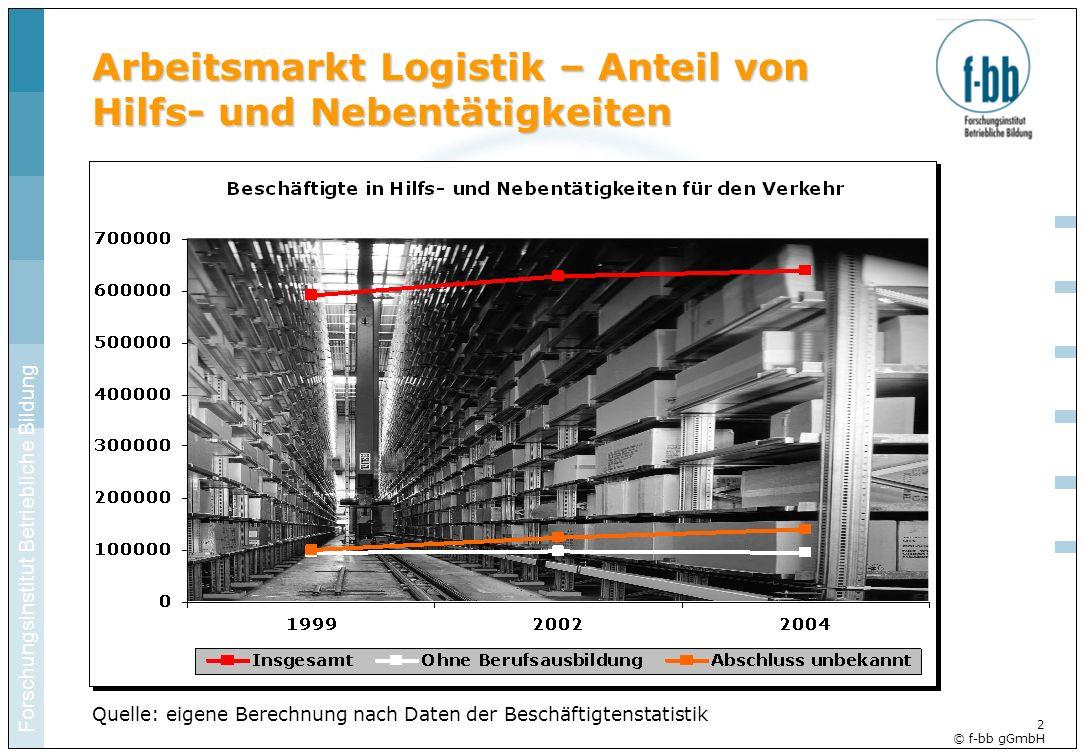 Forschungsinstitut Betriebliche Bildung 2 © f-bb gGmbH Arbeitsmarkt Logistik – Anteil von Hilfs- und Nebentätigkeiten Quelle: eigene Berechnung nach D
