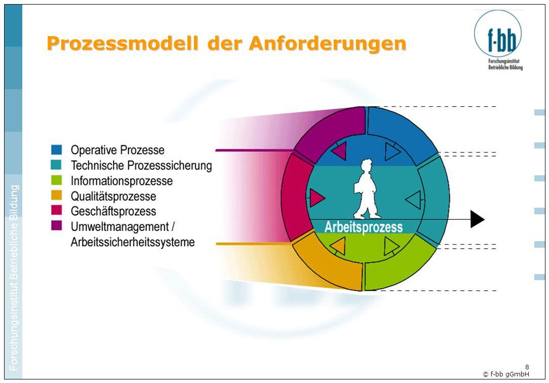 Forschungsinstitut Betriebliche Bildung 8 © f-bb gGmbH Prozessmodell der Anforderungen