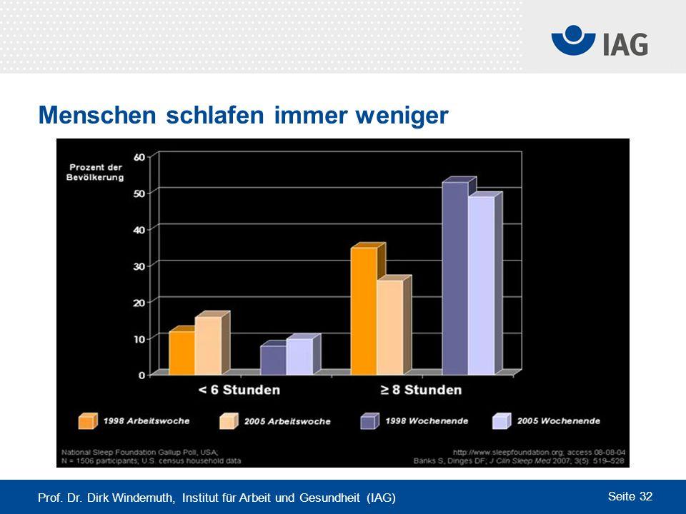 Prof. Dr. Dirk Windemuth, Institut für Arbeit und Gesundheit (IAG) Seite 32 Menschen schlafen immer weniger