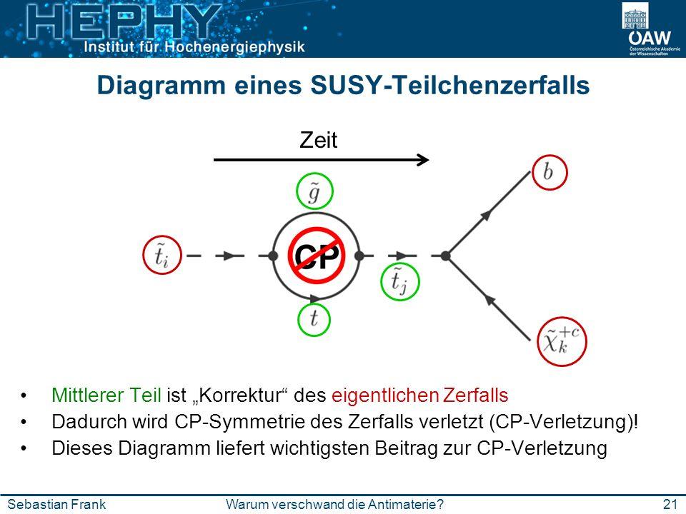 21Warum verschwand die Antimaterie?Sebastian Frank Diagramm eines SUSY-Teilchenzerfalls Zeit Mittlerer Teil ist Korrektur des eigentlichen Zerfalls Da