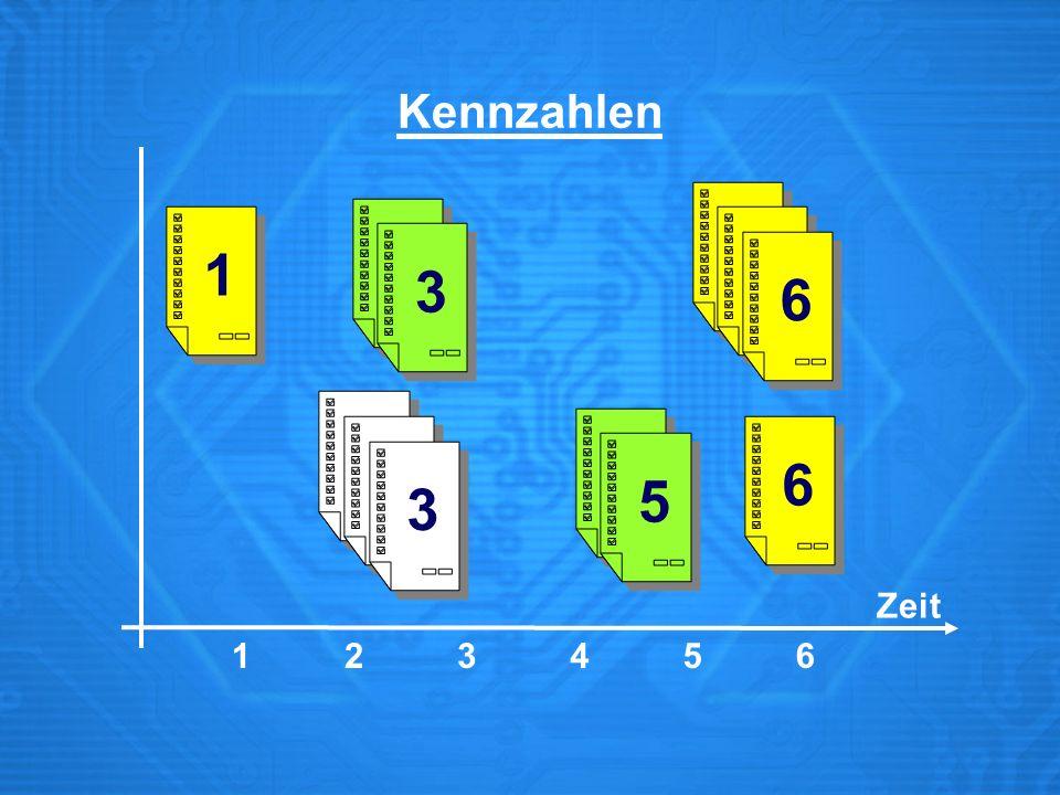 Fertigungsauftrag in ZE Gewichtete mittlere Durchlauf- zeit