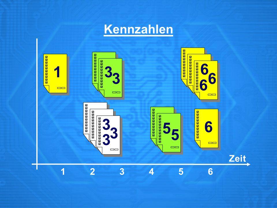 Fertigungsauftrag in ZE Leistung Gewichtete mittlere Durchlauf- zeit