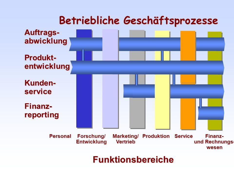 FunktionenWerkzeug messen, Bauteil bearbeiten, Baugruppe montieren,...