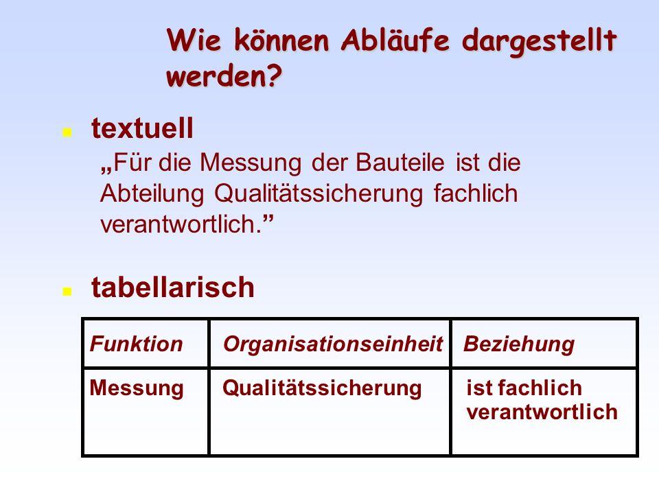 Bauteil messen Ist fachlich verantwortlich ARIS Toolset ® ist eine eingetragene Marke der IDS Scheer AG Wie können Abläufe dargestellt werden.