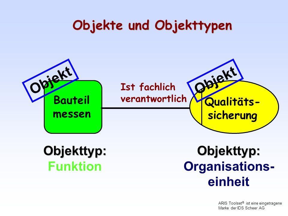 Hierarchien von Modellen Wertschöpfungs- kettendiagramm Modell- Ebene 1 Funktionsbaum Detailmodelle Grobmodelle Übersichts- modelle Organigramm Modell- Ebene 2 Modell- Ebene 3 Modell- Ebene 4 ARIS Toolset ® ist eine eingetragene Marke der IDS Scheer AG