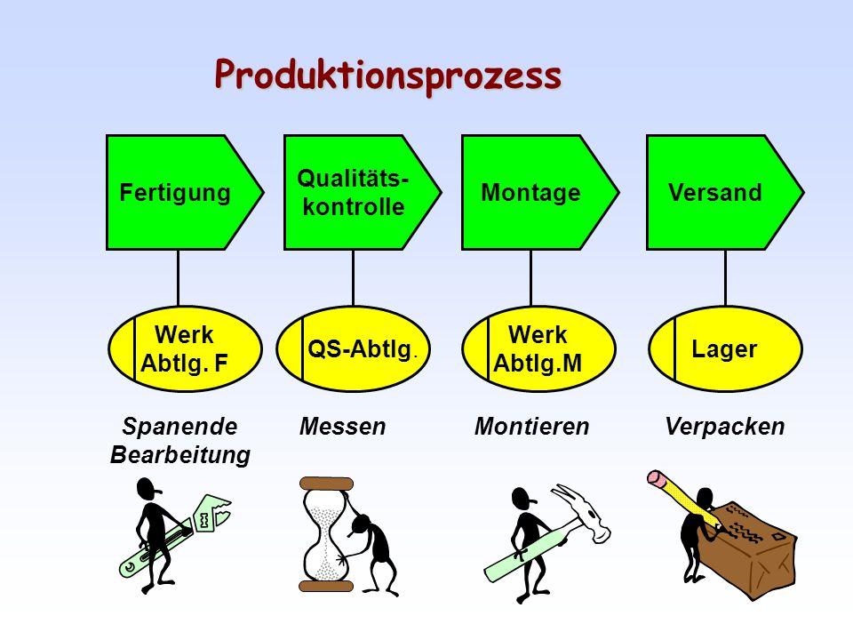Geschäftsprozesse:Modellierung
