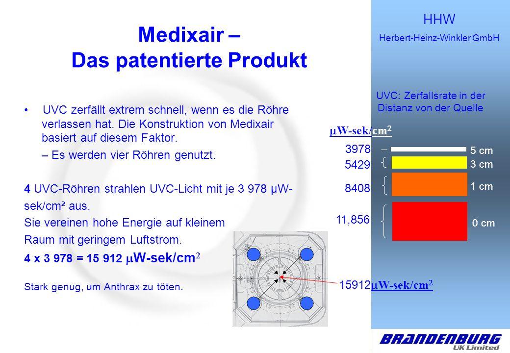 HHW Herbert-Heinz-Winkler GmbH Macht das Leben, die Arbeit und das Atmen leichter Medixair – Das patentierte Produkt UVC zerfällt extrem schnell, wenn