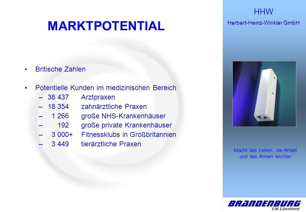 HHW Herbert-Heinz-Winkler GmbH Macht das Leben, die Arbeit und das Atmen leichter MARKTPOTENTIAL Britische Zahlen Potentielle Kunden im medizinischen