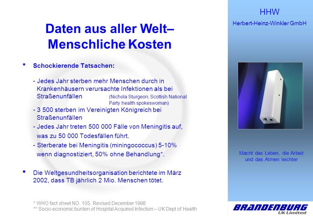 HHW Herbert-Heinz-Winkler GmbH Macht das Leben, die Arbeit und das Atmen leichter Daten aus aller Welt– Menschliche Kosten Schockierende Tatsachen: -