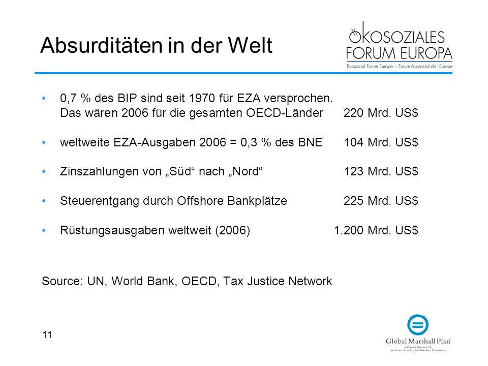 11 Absurditäten in der Welt 0,7 % des BIP sind seit 1970 für EZA versprochen. Das wären 2006 für die gesamten OECD-Länder220 Mrd. US$ weltweite EZA-Au
