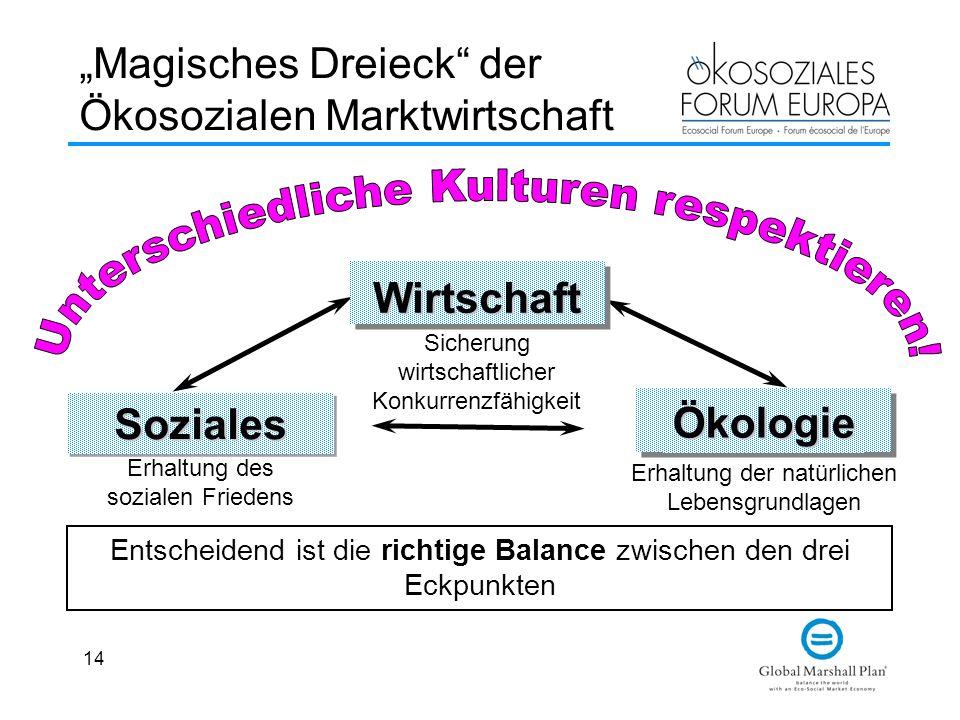 14 Magisches Dreieck der Ökosozialen Marktwirtschaft Wirtschaft Sicherung wirtschaftlicher Konkurrenzfähigkeit SozialesSoziales Erhaltung des sozialen