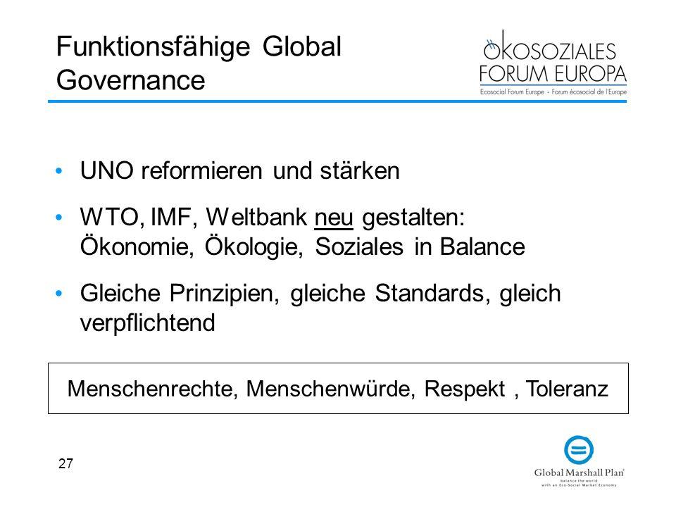 27 Funktionsfähige Global Governance UNO reformieren und stärken WTO, IMF, Weltbank neu gestalten: Ökonomie, Ökologie, Soziales in Balance Gleiche Pri